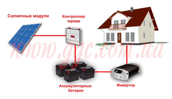 Подключение солнечных модулей к частному дому